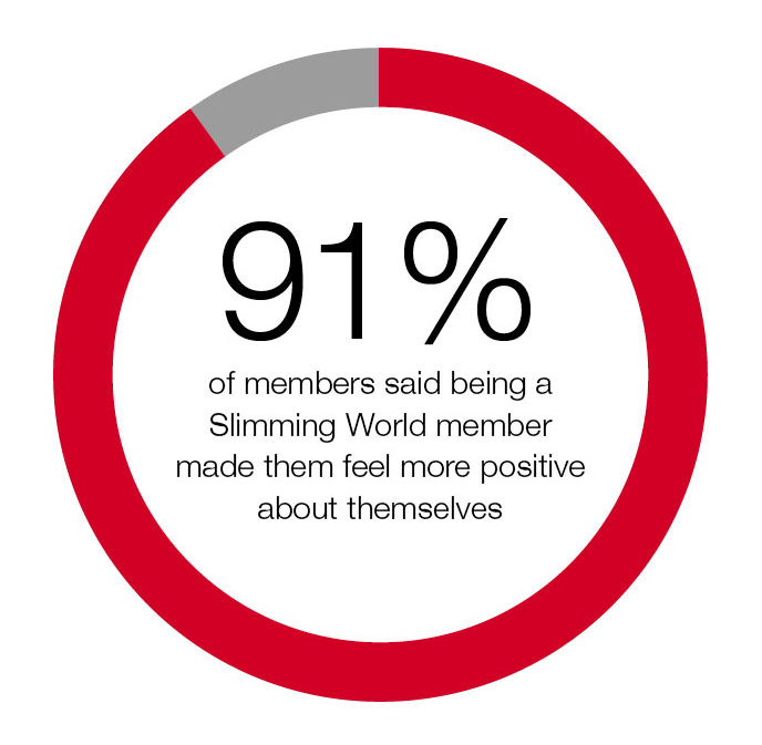 91 percent said-Slimming-World-made-them-feel-more-positive-about-themselves-Mind-Your-Language-report-Slimming-World-blog