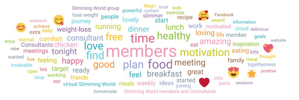 Slimming World virtual groups word cloud - Slimming World blog