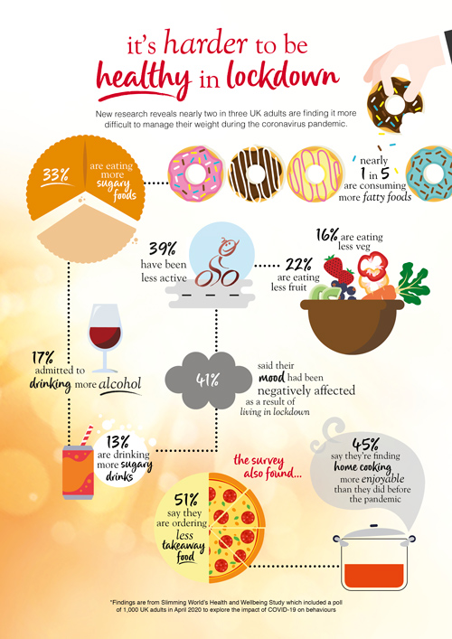 health-and-wellbeing-infographic-slimming-world-blog