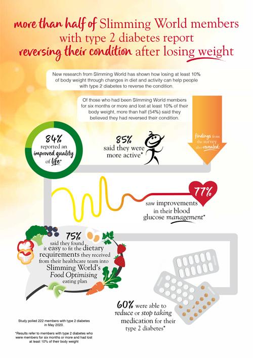 diabetes-infographic-slimming-world-blog